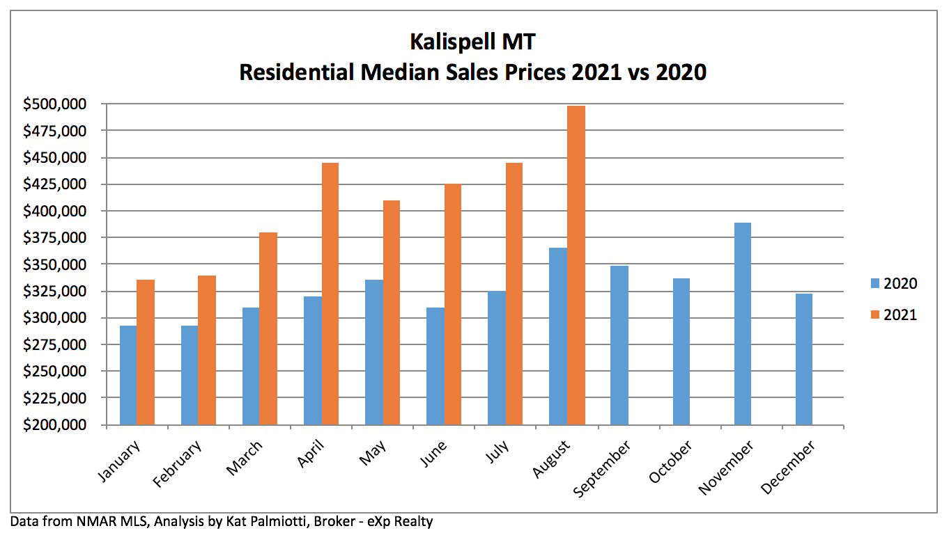 Kalispell Market Report: Residential Homes - August 2021 bar chart sales prices