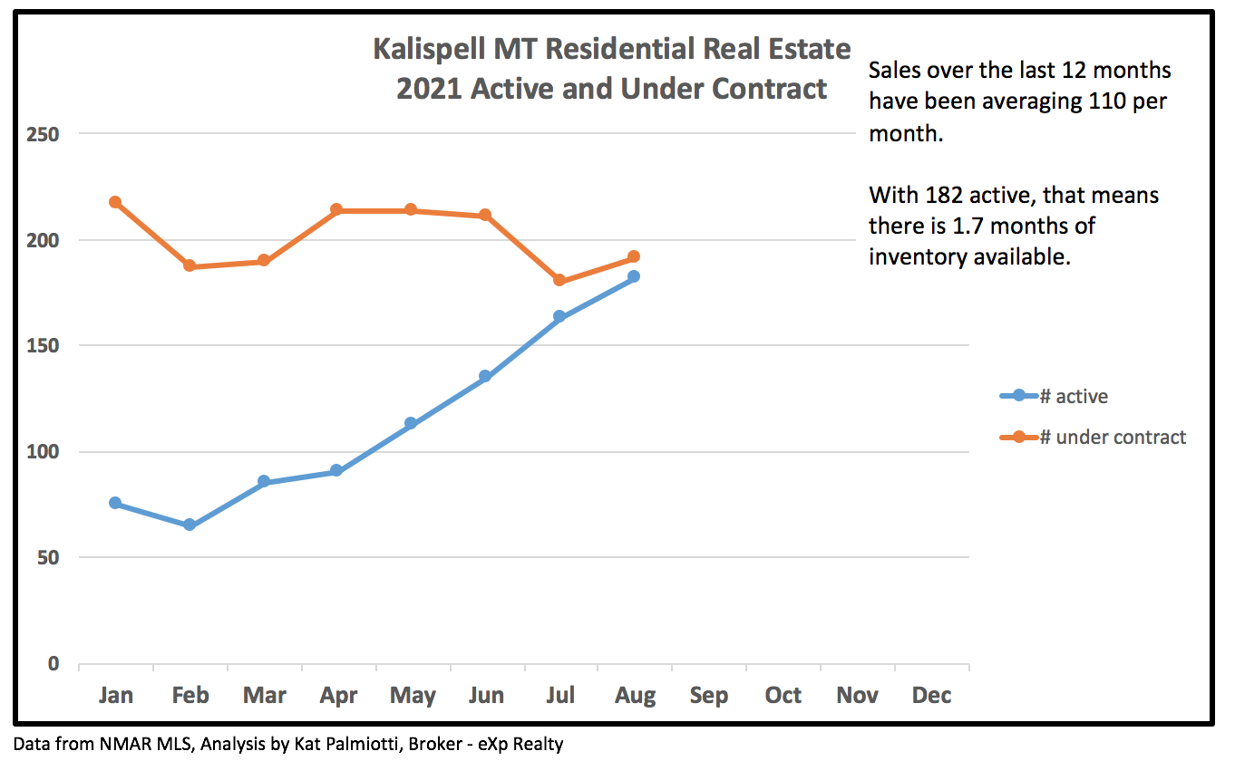 Kalispell Market Report: Residential Homes - August 2021 line chart inventory and under contract